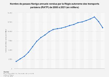 Forfaits Navigo annuels vendus annuellement par la RATP 2000-2017