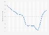 Forfaits Navigo semaine vendus dans le transport public de Paris 2000-2017