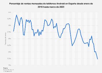 Android: ventas mensuales de smartphones en España 2016-2018