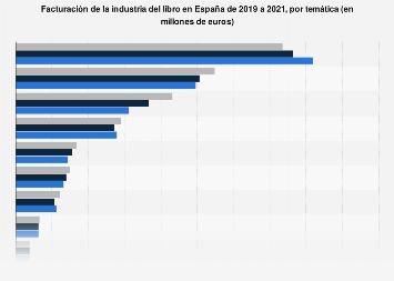 Cifra de negocio de la industria del libro por temática España 2014-2016