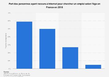 Taux de recherche d'emploi sur Internet selon l'âge en France 2018