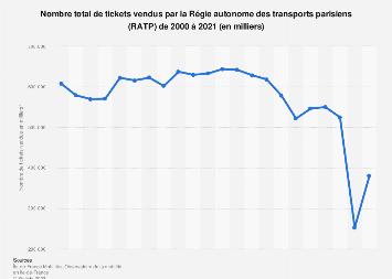 Tickets à l'unité vendus dans le transport public de Paris 2003-2017