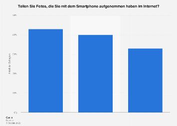 Umfrage in der Schweiz zum Teilen von Fotos über das Smartphone 2018