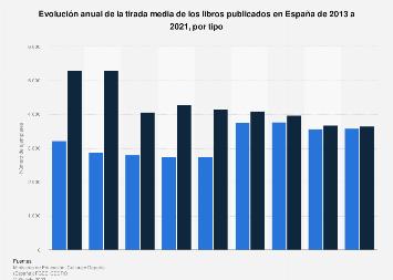 Tirada media de libros publicados por tipo España 2012-2017