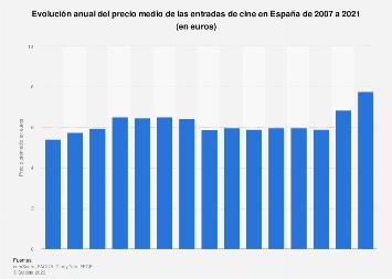 Precio promedio de la entrada de cine España 2007-2018