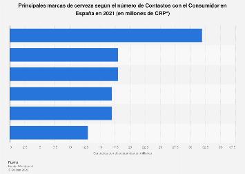 Marcas de cerveza líderes en España en 2016