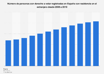 España: censo electoral de residentes ausentes (CERA) 2008-2019