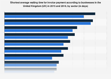 Average Wait For Invoice Payment By Business Size UK Statistic - Free printable blank invoices nike factory outlet store online