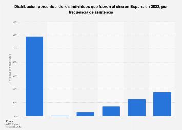 Frecuencia de asistencia al cine España 2017