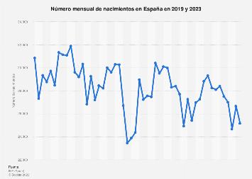 Número de nacimientos por mes España 2017