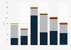 Silver import volume United Kingdom (UK) 2009-2014
