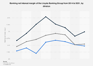 Division distribution of banking interest margin of UK Lloyds Banking Group 2014-2017