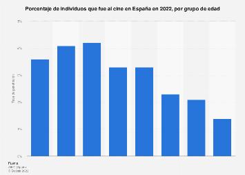 Tasa de penetración del cine por grupo de edad España 2017