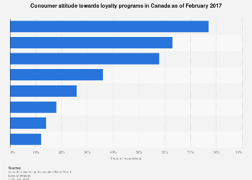 Canada consumer perception of loyalty programs 2017