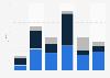 Tantalum and niobium export volume United Kingdom (UK) 2009-2014