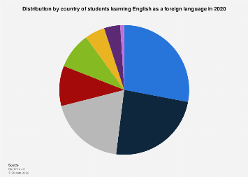 Share of students learning the English language by country 2016