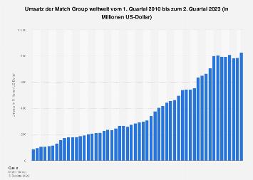 Umsatz der Match Group weltweit bis zum 3. Quartal 2017