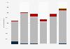 Zinc import value United Kingdom (UK) 2009-2014