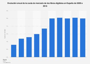 Cuota de mercado de los libros digitales España 2009-2016