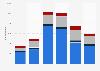 Zirconium import value United Kingdom (UK) 2009-2014