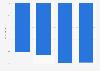 Verlust durch die Luftfracht-Beförderung von Air France-KLM bis 2016