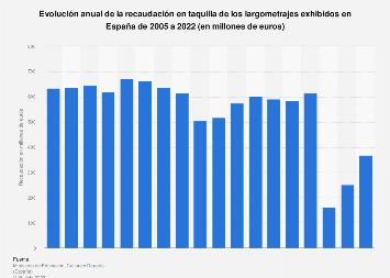 Recaudación en taquilla de películas exhibidas en cines españoles 2005-2017