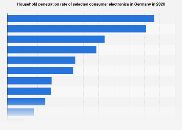 Household penetration rate of consumer electronics in Germany 2018