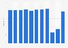 Umsatz mit Passagieren von Air France-KLM bis 2018