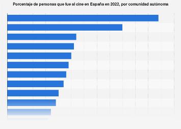 Tasa de penetración del cine por comunidad autónoma España 2017