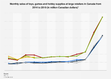 Monthly sales of toys, games and hobby supplies at large retailers Canada 2014-2016