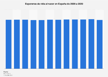 Esperanza de vida en España 2009-2018