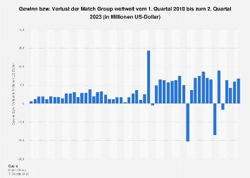 Gewinn bzw. Verlust der Match Group weltweit bis zum 4. Quartal 2018