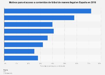 Piratería en el fútbol: motivos de acceso a contenidos ilegalmente España 2016