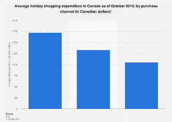 Average holiday spending for the majority of shopping in Canada 2016/2017