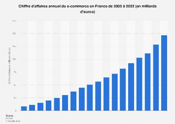 E-commerce : chiffre d'affaires annuel en France 2005-2018
