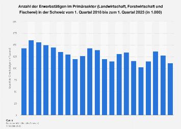 Erwerbstätige in Land- und Forstwirtschaft und Fischerei in der Schweiz bis Q3 2017