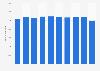 Beschäftigte bei Rundfunkveranstaltern in der Schweiz bis 2016