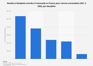 Étudiants inscrits à l'université par filière en France 2018-2019