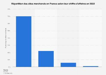 Sites e-commerce répartis selon le chiffre d'affaires annuel en France 2017