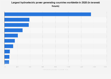 Hydropower generation globally - key countries 2017