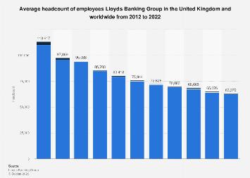 UK Lloyds Banking Group yearly average staff headcount 2012-2017
