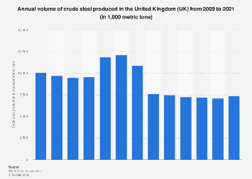 Crude steel annual production in the United Kingdom (UK) 2009 to 2017