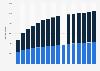 Bénéficiaires de l'APA selon l'hébergement en France 2002-2017