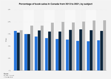 Canada share of book sales 2013-2017, by subject