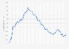 Cifras trimestrales del desempleo en España 2008-2018