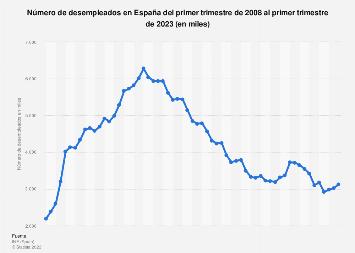 Cifras trimestrales del desempleo en España 2008-2019
