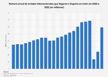 Llegadas de turistas extranjeros a España en avión 2000-2016