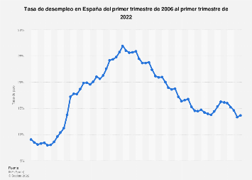 Tasa de paro en España 2006-2017