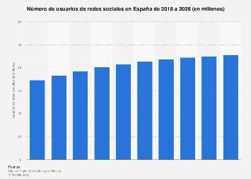 Redes sociales: previsión del número de usuarios en España 2014-2018