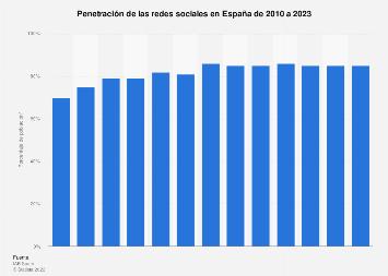 Penetración de las redes sociales en España 2010-2019